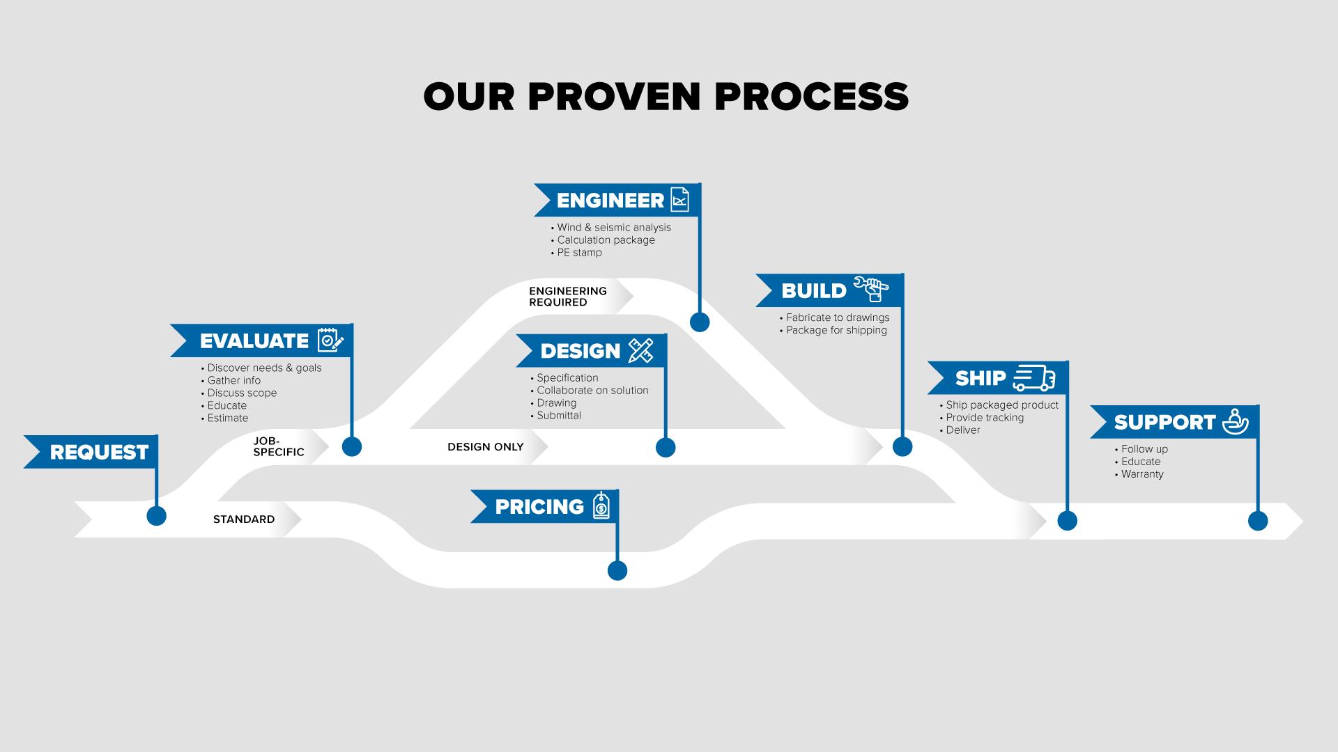 MIRO proven process flow chart